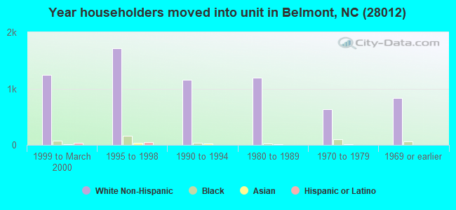 Year householders moved into unit in Belmont, NC (28012)