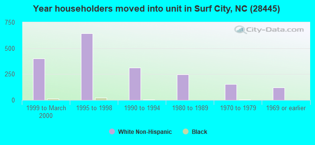 Year householders moved into unit in Surf City, NC (28445)