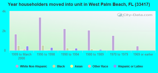 Year householders moved into unit in West Palm Beach, FL (33417)