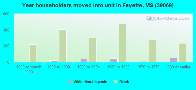Year householders moved into unit in Fayette, MS (39069)