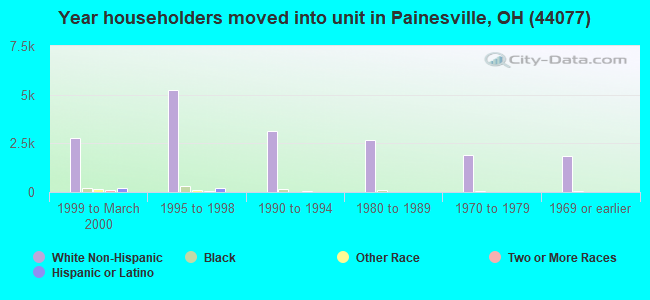 Year householders moved into unit in Painesville, OH (44077)