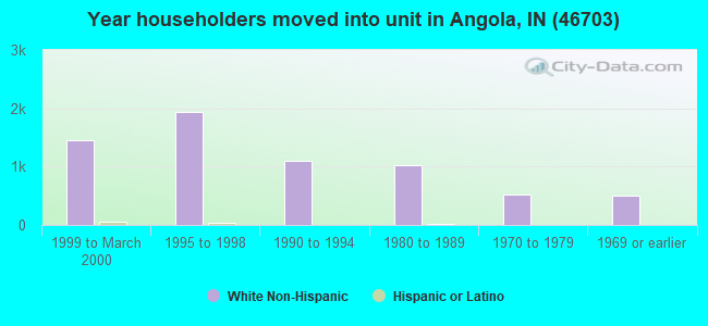 Year householders moved into unit in Angola, IN (46703)