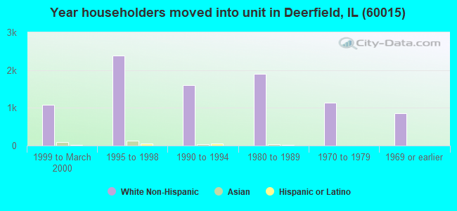 Year householders moved into unit in Deerfield, IL (60015)