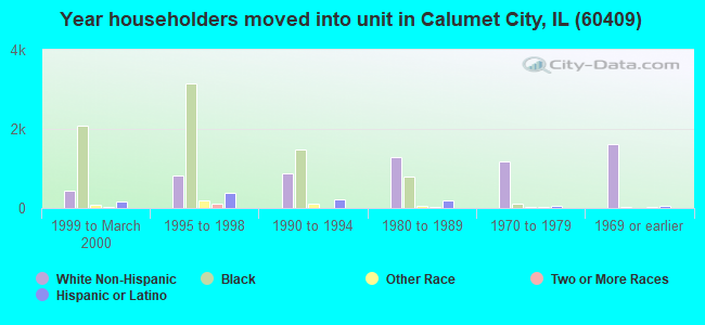 Year householders moved into unit in Calumet City, IL (60409)