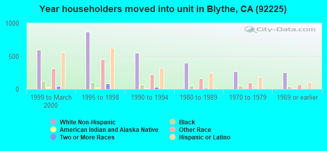 Year householders moved into unit in Blythe, CA (92225)