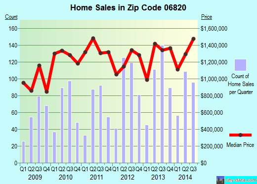 Zip code 06820 (Darien, Connecticut) real estate house value trends