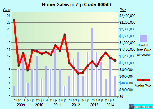 Zip code 60043 (Kenilworth, Illinois) real estate house value trends